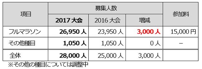 横浜マラソン2017 参加人数・参加料