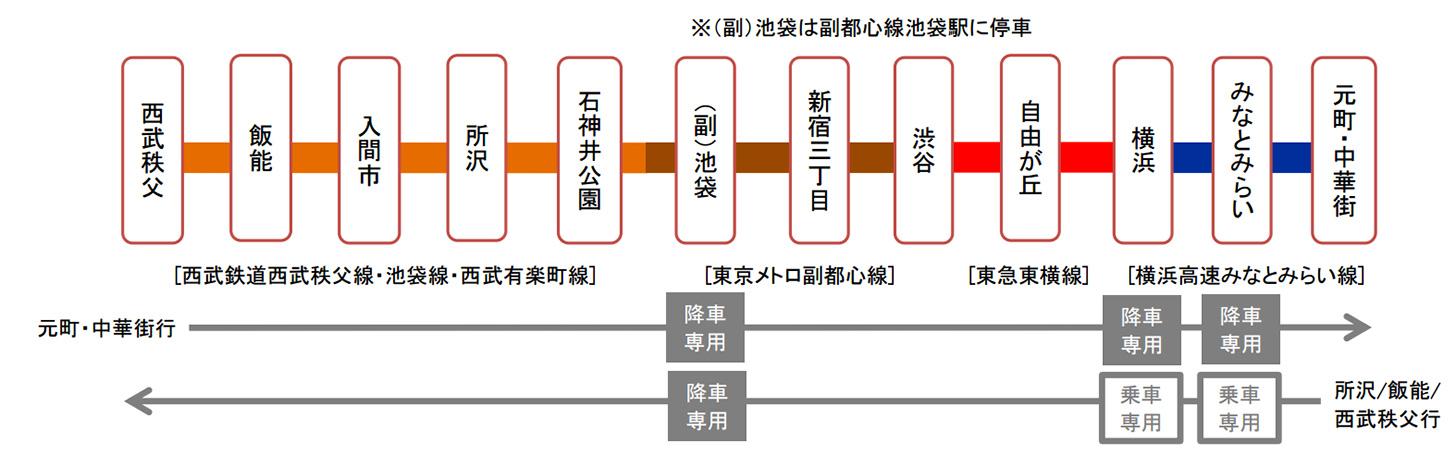 土休日の運行 西武秩父駅〜元町・中華街駅間