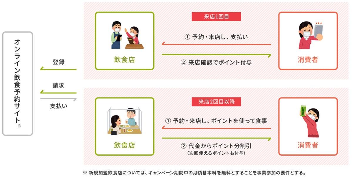 Gotoeat point 20201001 01Go To Eatキャンペーン、グルメサイトから予約でポイント還元!神奈川県や横浜の店舗も