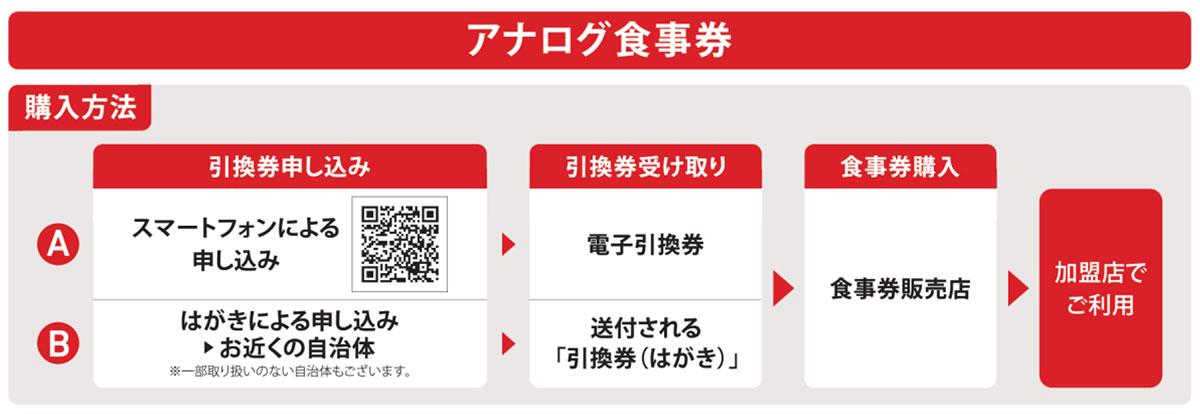 アナログ食事券(紙タイプ)