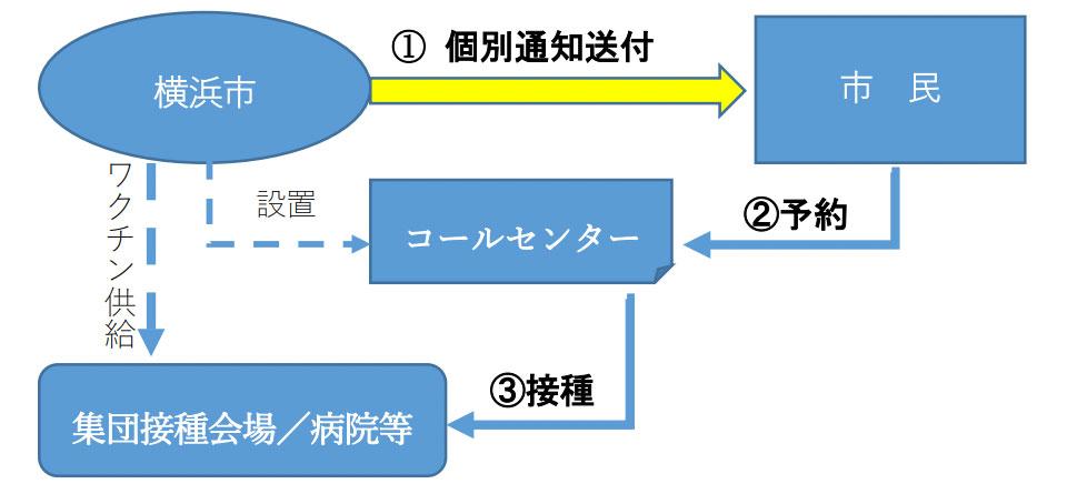 接種の流れイメージ図