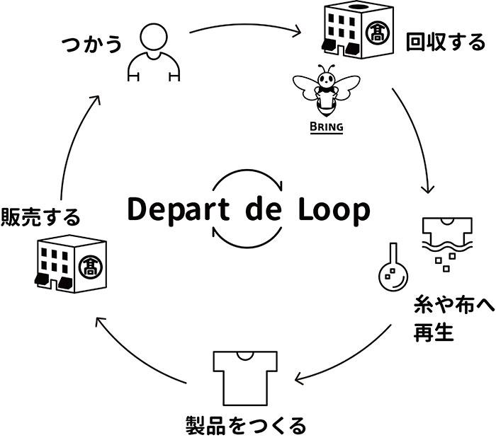 Depart de Loop